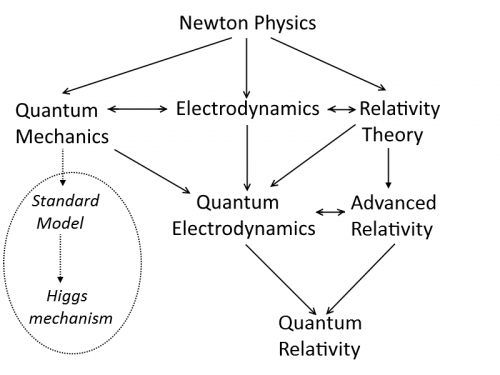 Higgs mechanism - dead branch of physics.png
