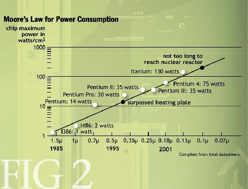 moore_power_consumption.jpg