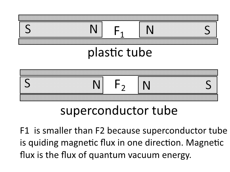 magnetic flux is the flux of quantum vacuum whichcan be quided by superconductors.png